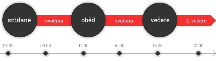 snidane-obed-vecere2